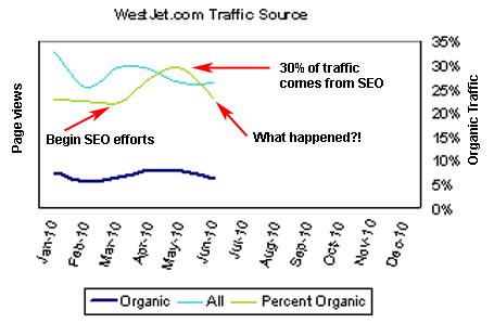 Percent of traffic from search engines
